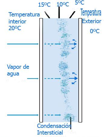 condensación-intersticial